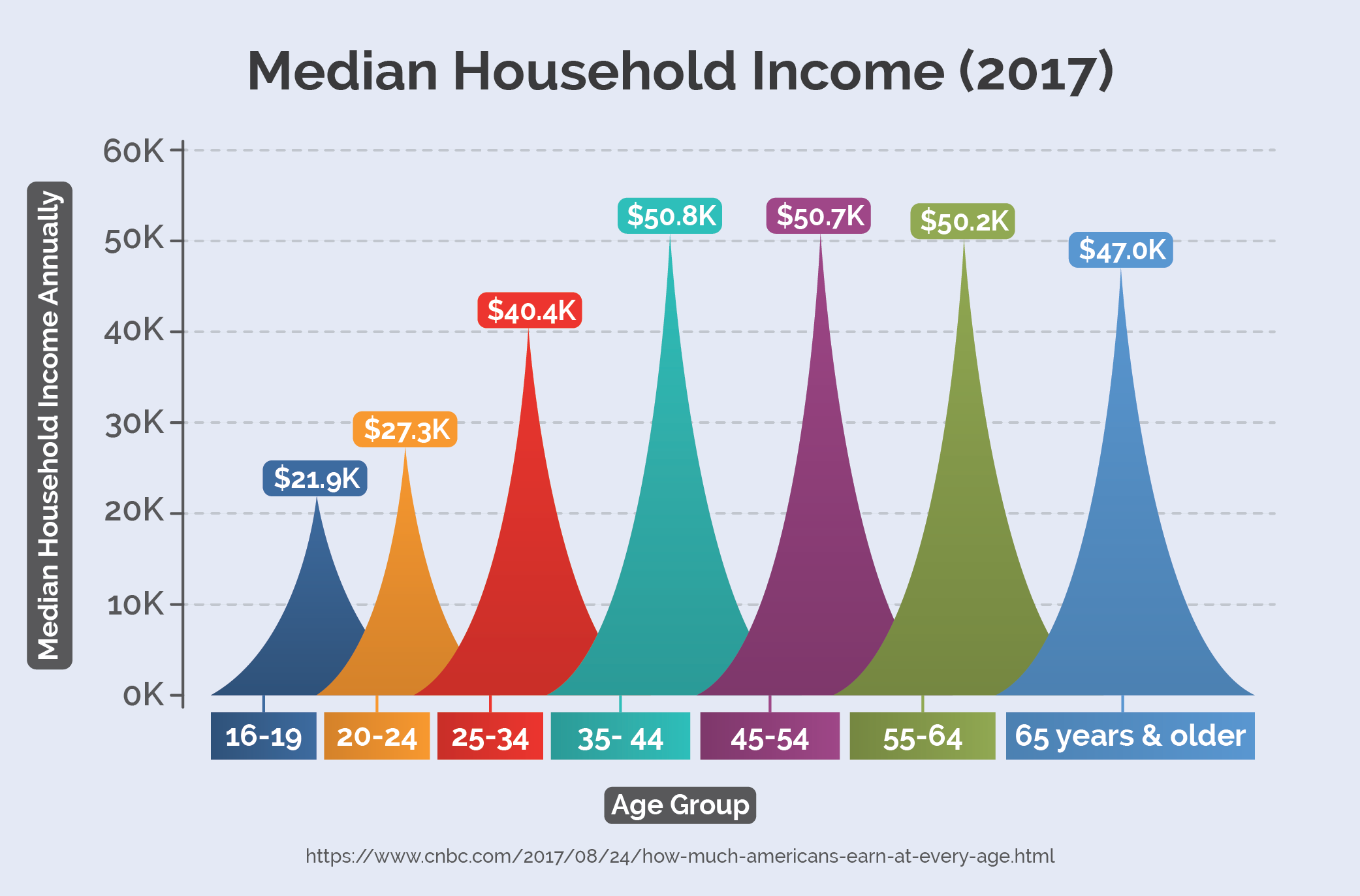 Median Household Income (2017)