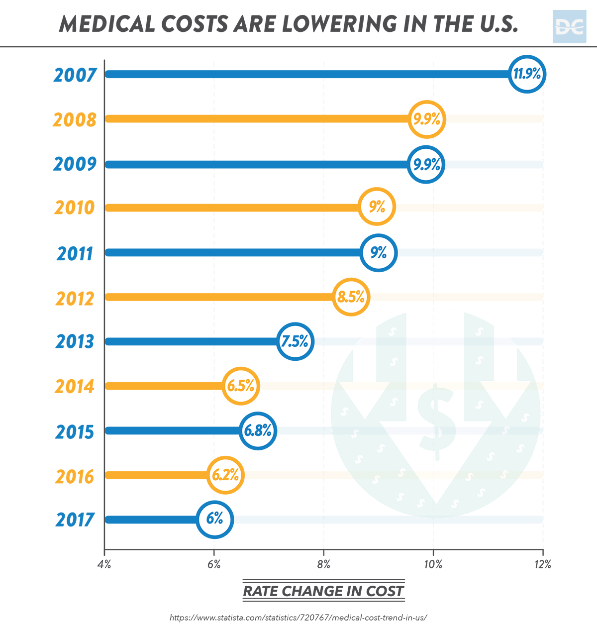 Medical Costs from 2007-2017