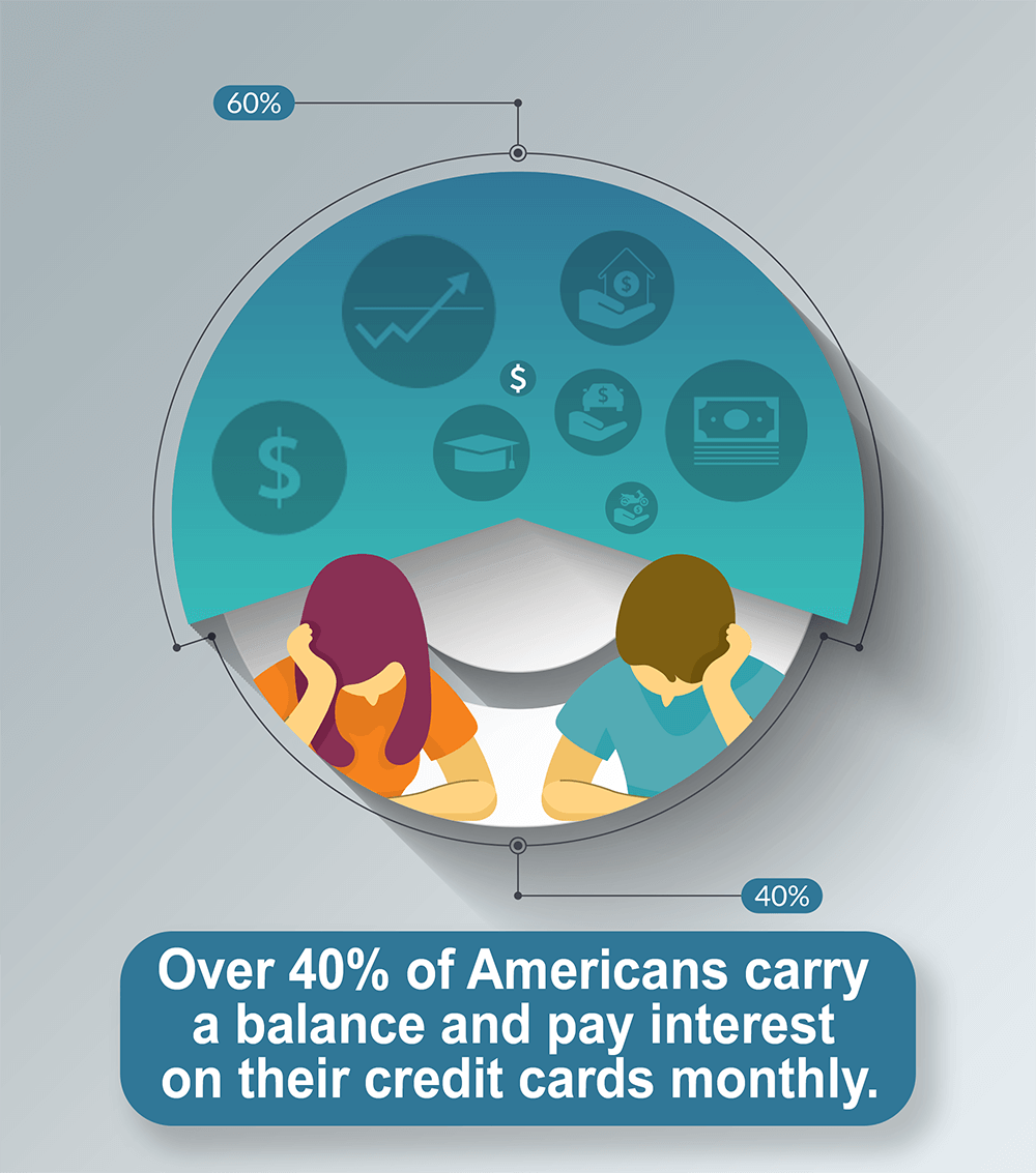 Over 40% of Americans carry a balance and pay interest on their credit cards monthly