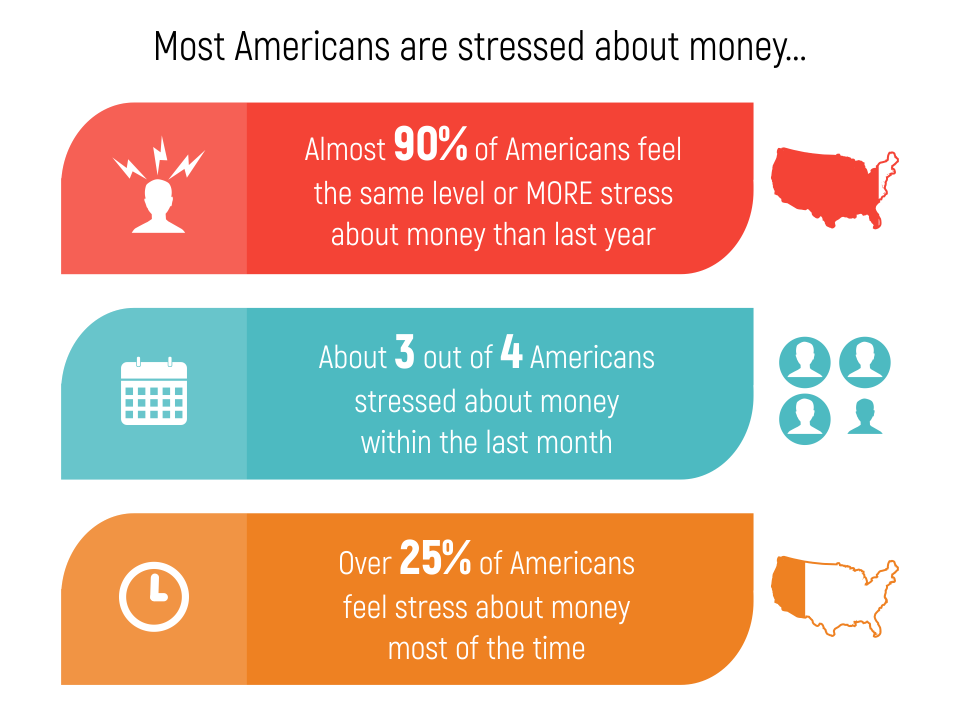 most americans are stressed about money