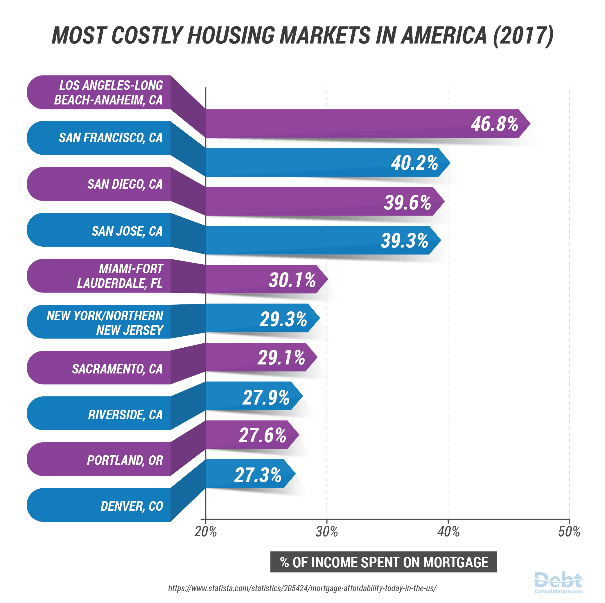 Most Costly Housing Markets In America in 2017