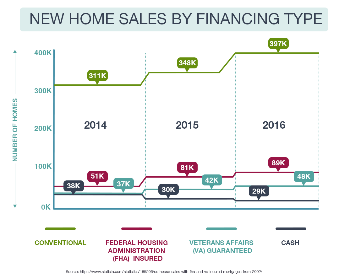 New Home Sales by Financing Type