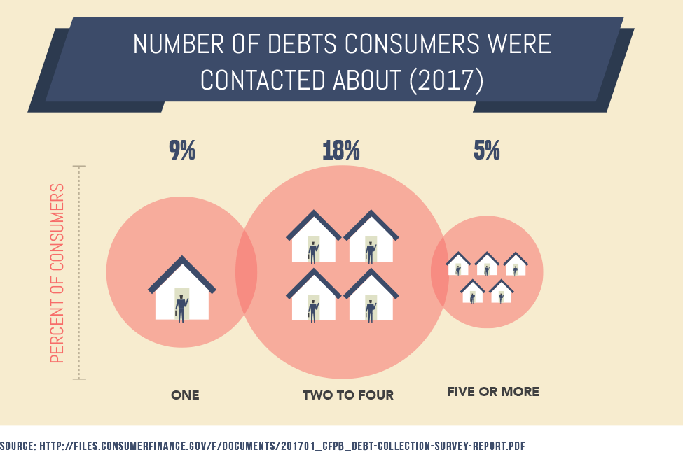 Number of Debts Consumers Were Contacted About (2017)