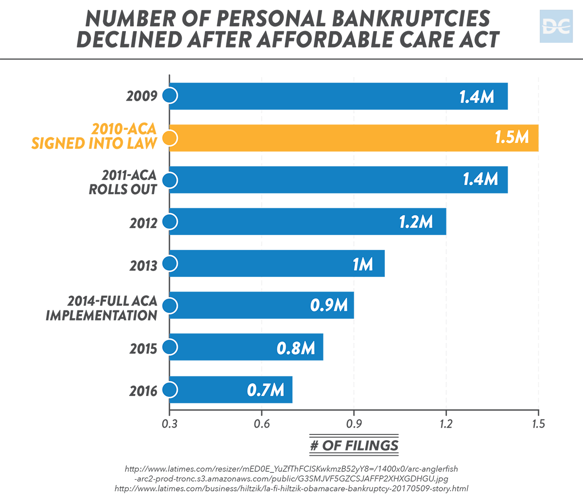 Number of Personal Bankruptcies Declined from 2009-2016