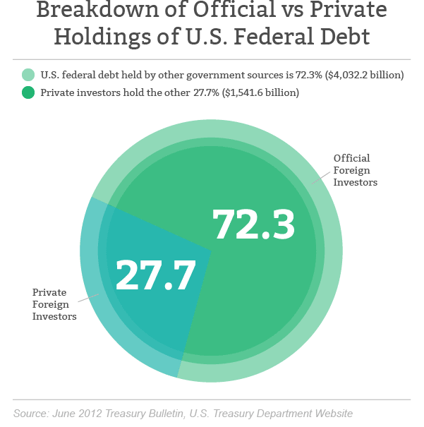 Official versus private debt holdings