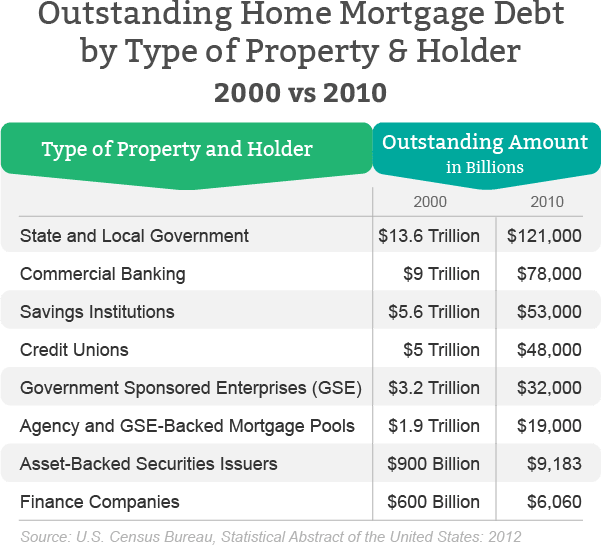 Outstanding home mortgage debt