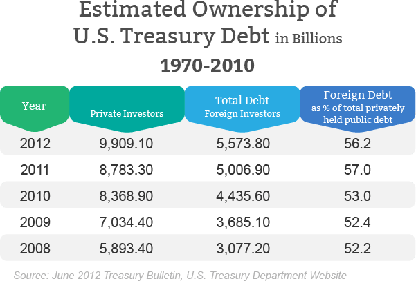 Ownership of US Treasury Debt