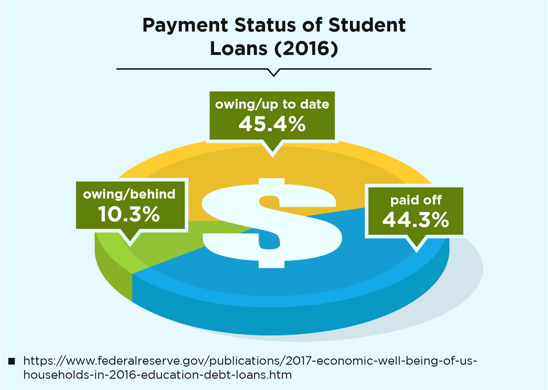 Payment Status of Student Loans (2016)
