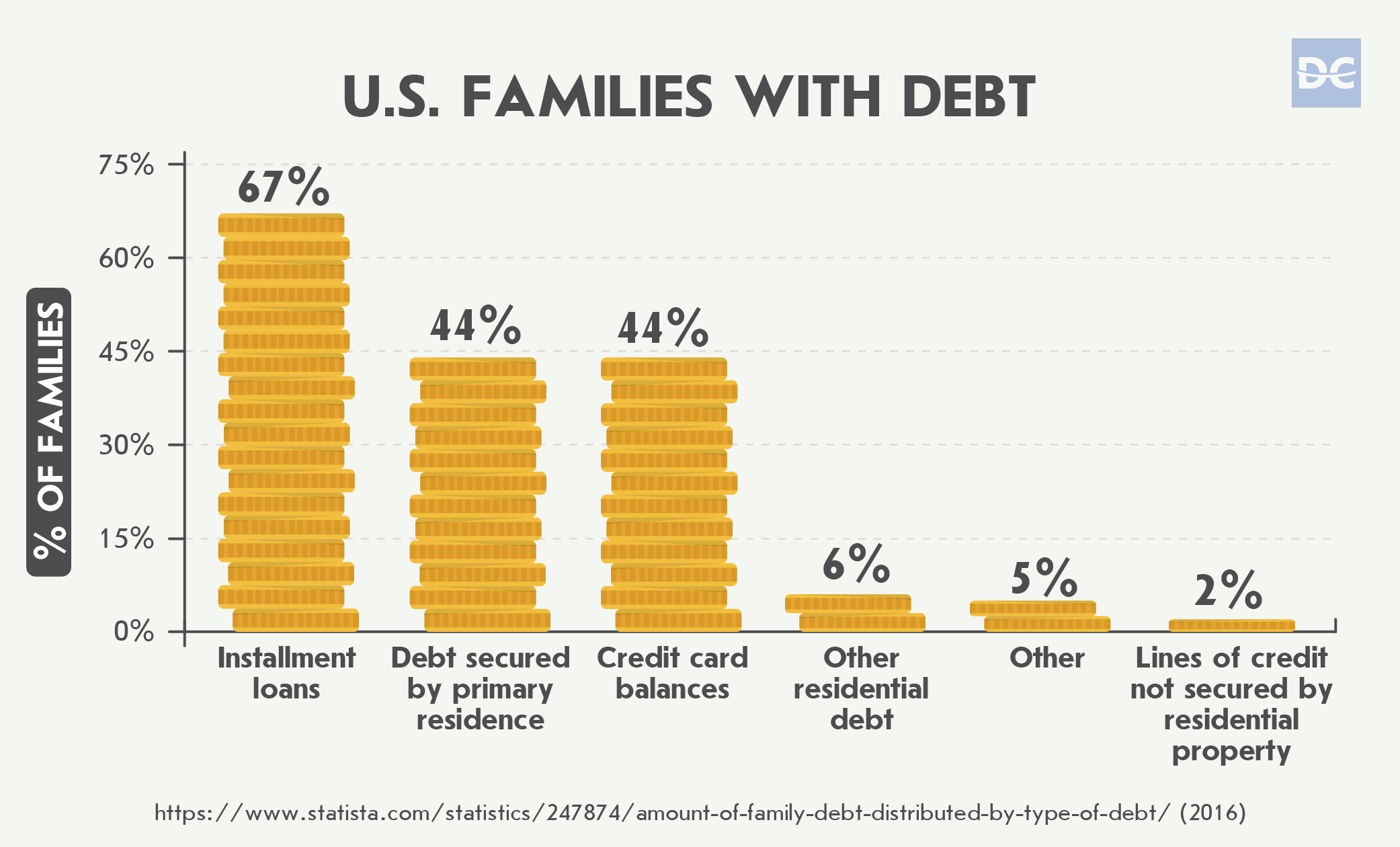 Percentage of U.S. Families With Debt