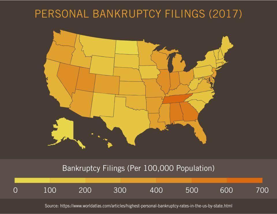Personal Bankruptcy Filings (2017)