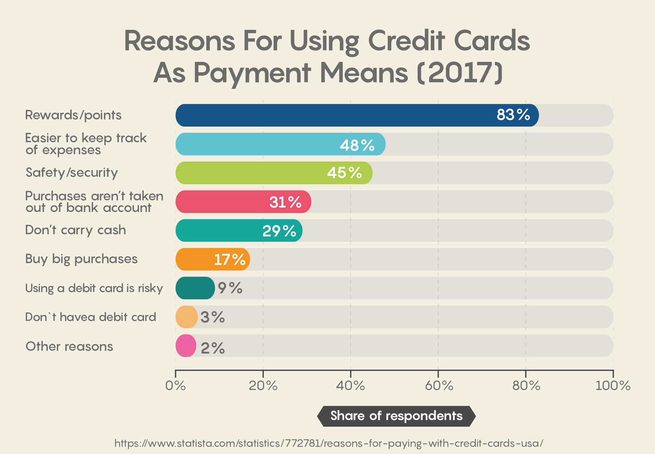 Reasons For Using Credit Cards As Payment Means (2017)