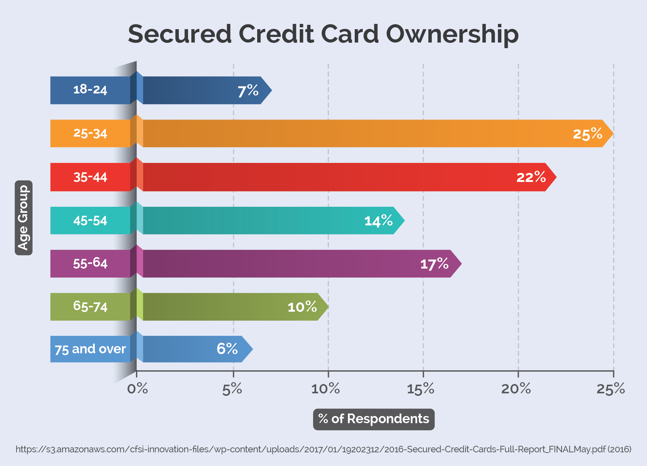 Secured Credit Card Ownership