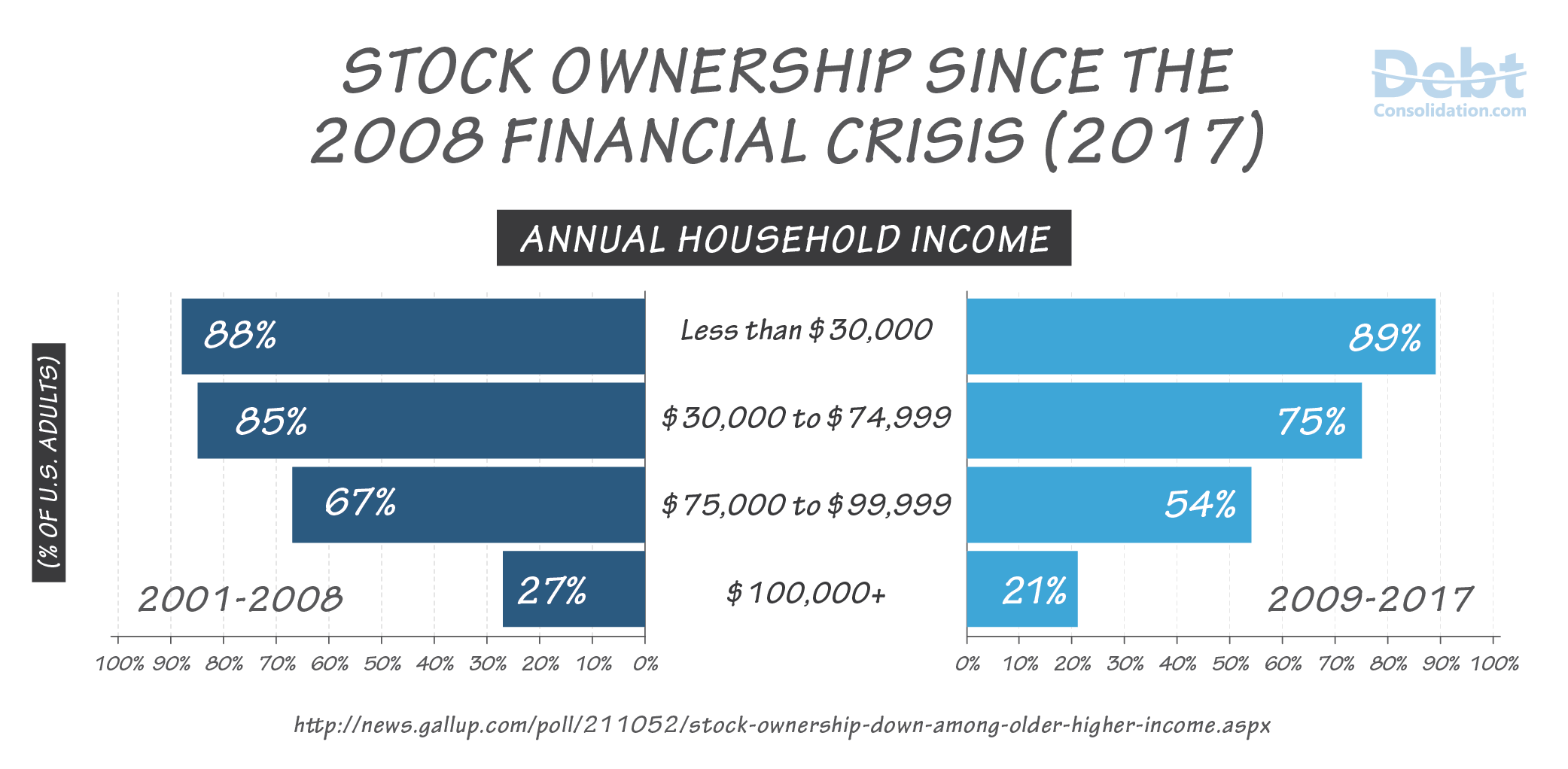 Stock Ownership Since 2008 Financial Crisis