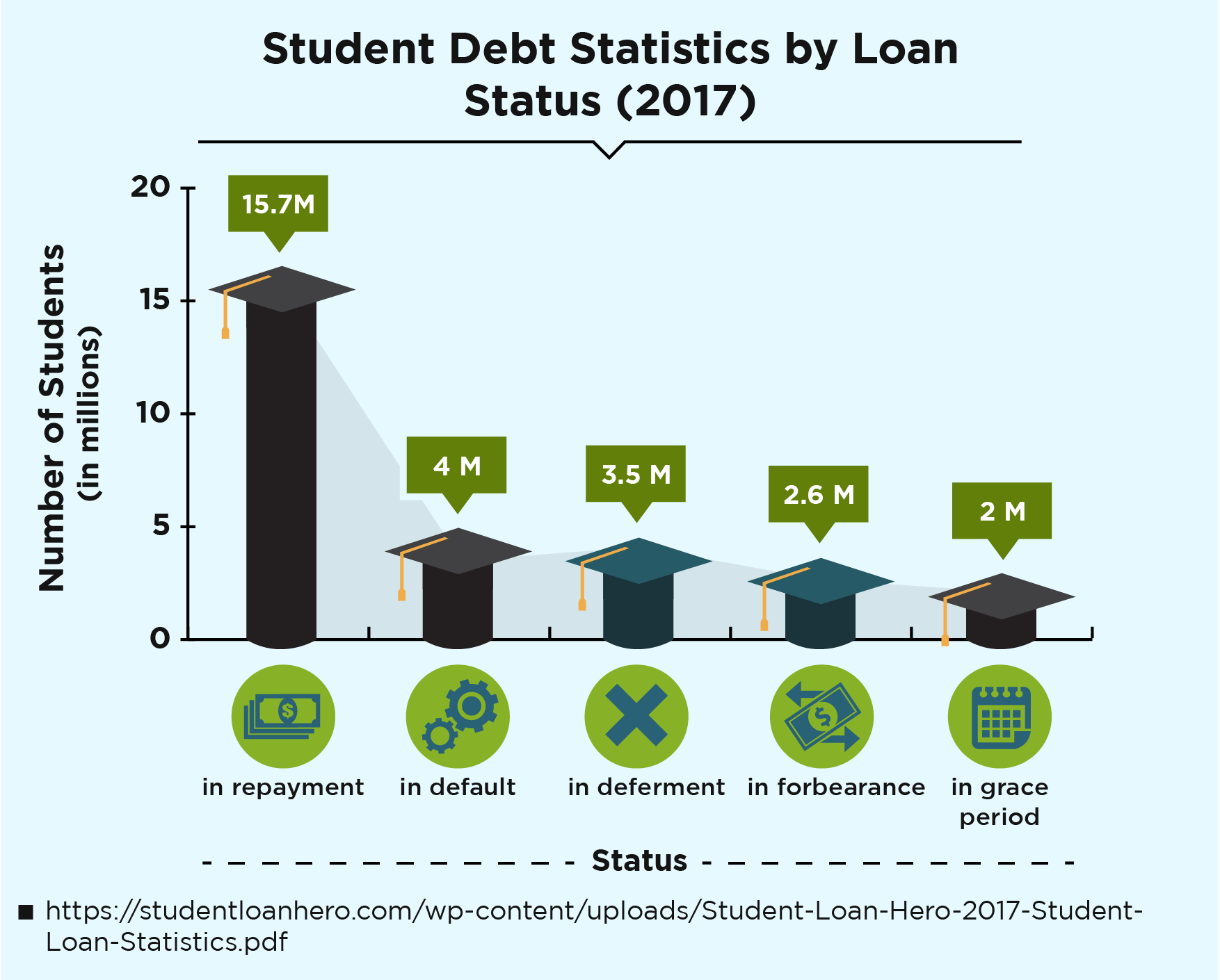 Student Debt Statistics by Loan Status (2017)