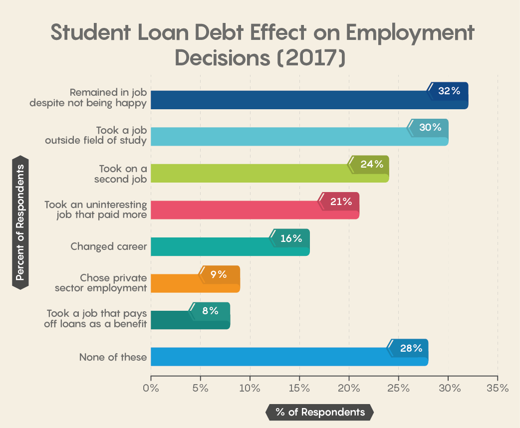 Student Loan Debt Effect on Employment Decisions (2017)