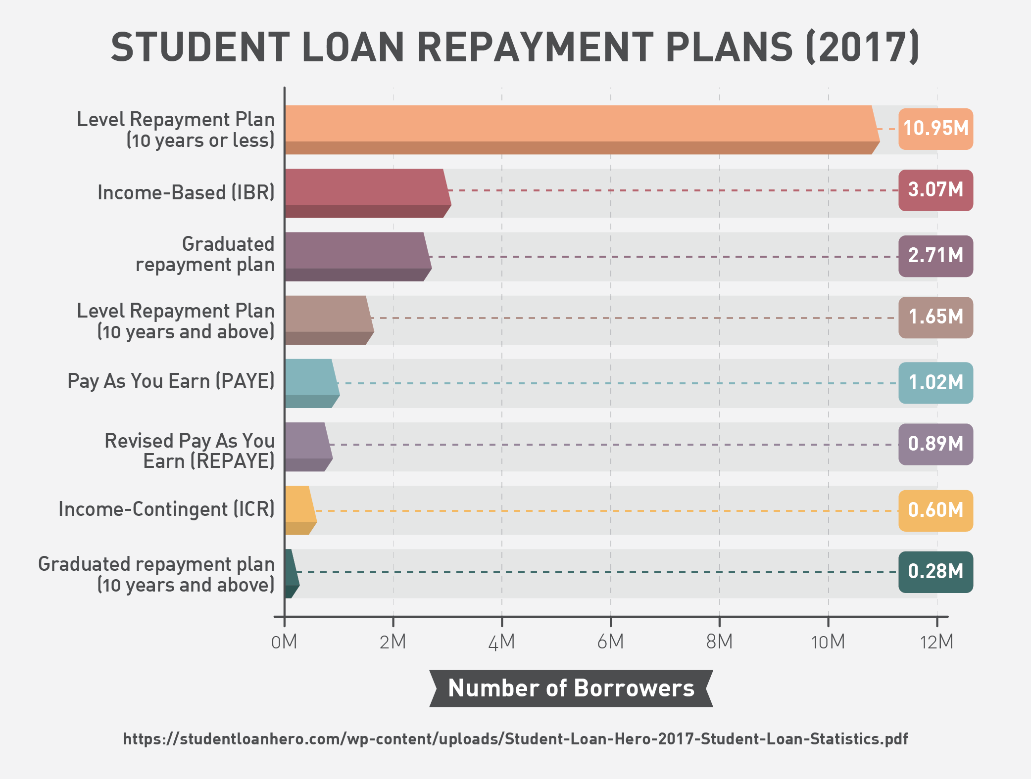 Student Loan Repayment Plan (2017)