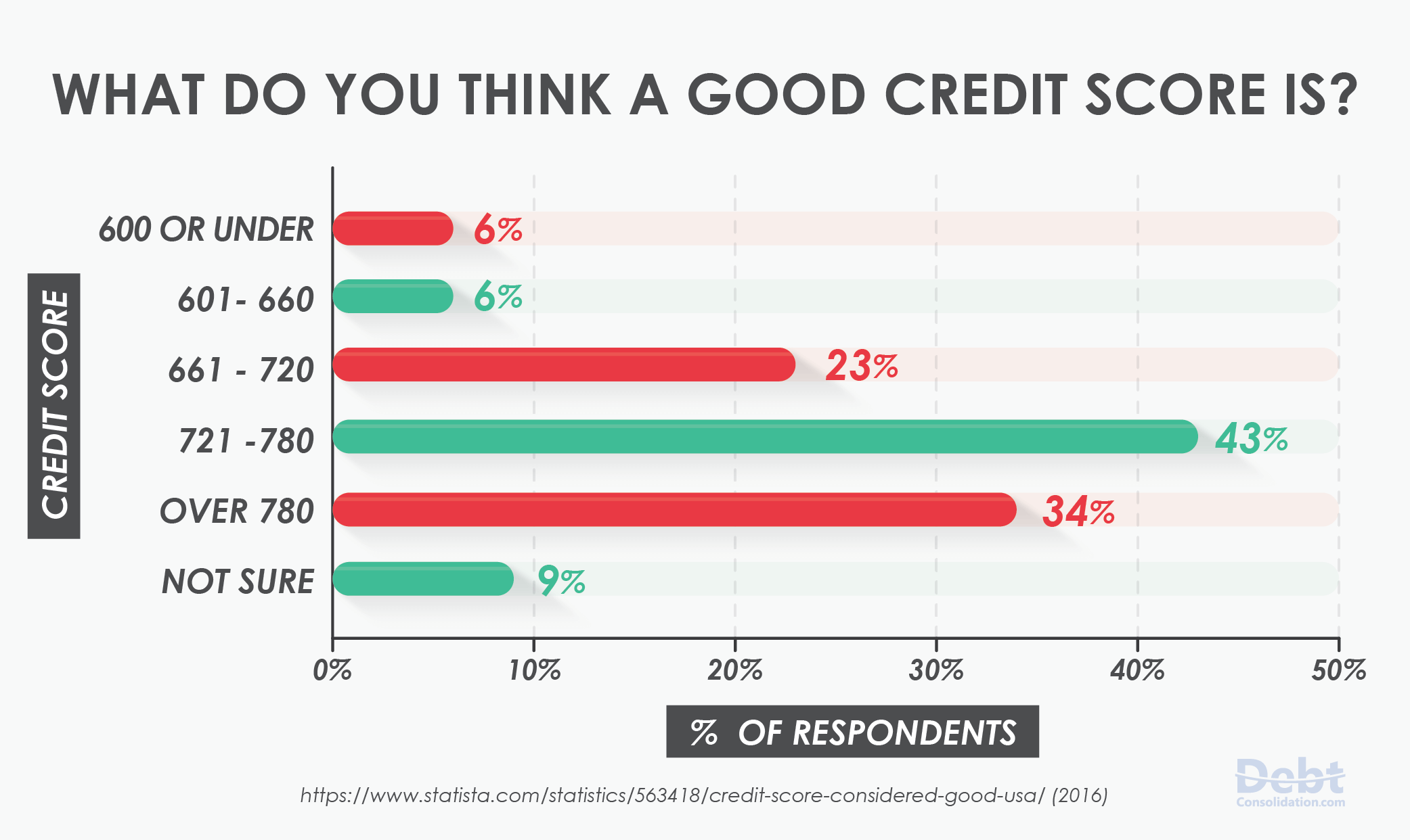 Survey Result: What is a Good Credit Score
