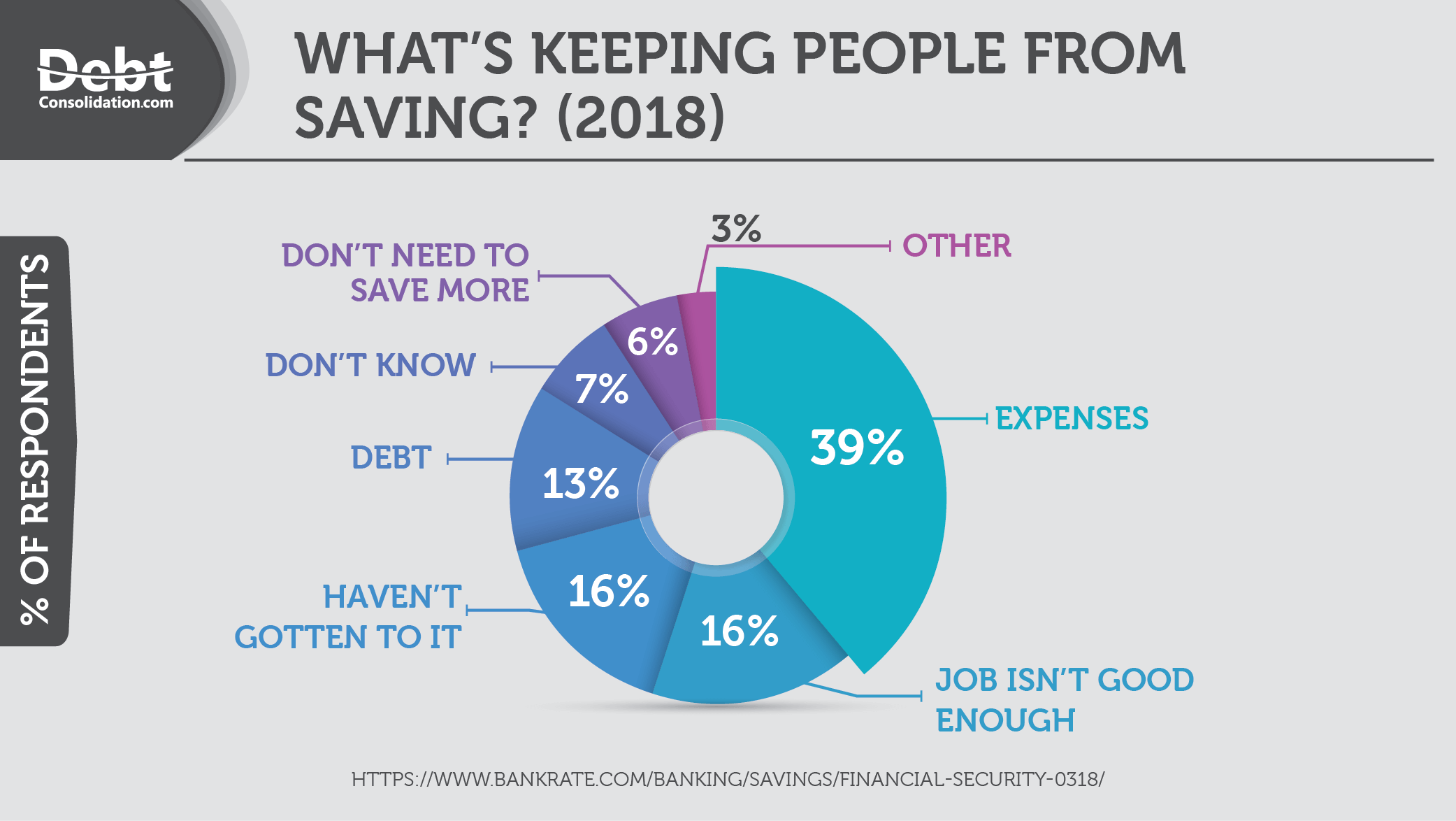 Survey: What's Keeping People From Saving?