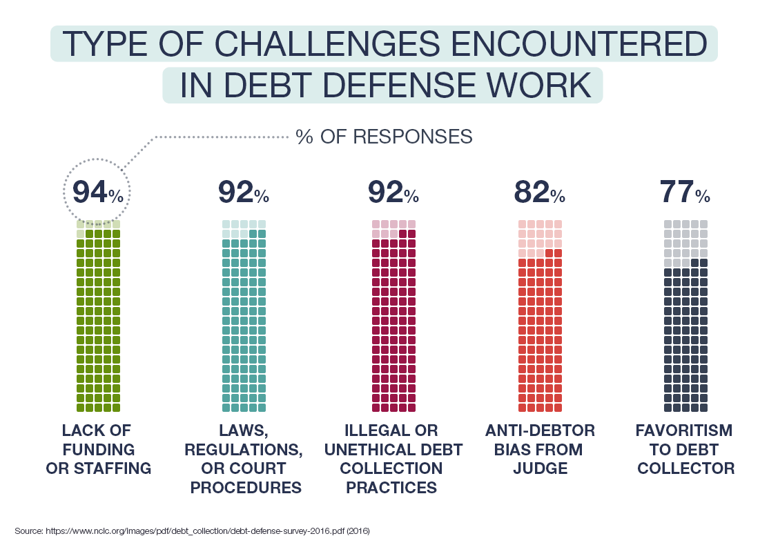 Type of Challenges Encountered in Debt Defense Work