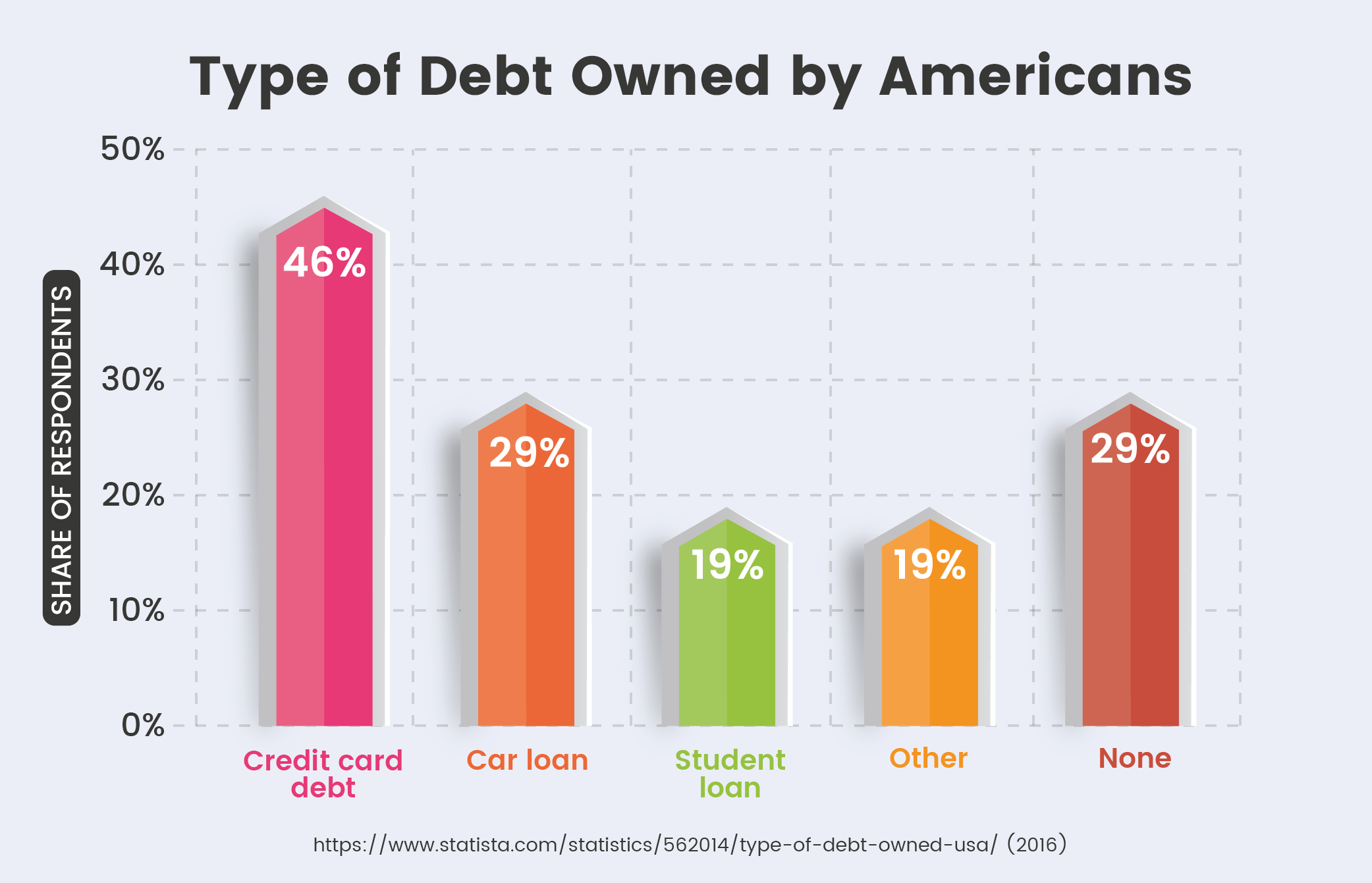 Type of Debt Owned by Americans