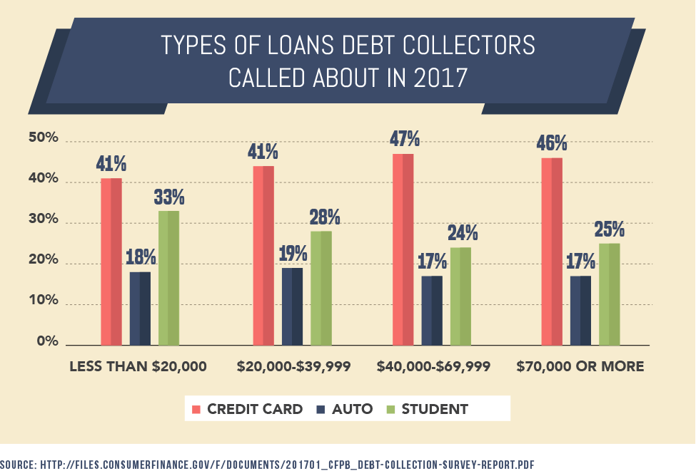 Type of Loans Debt Collectors Called About in 2017