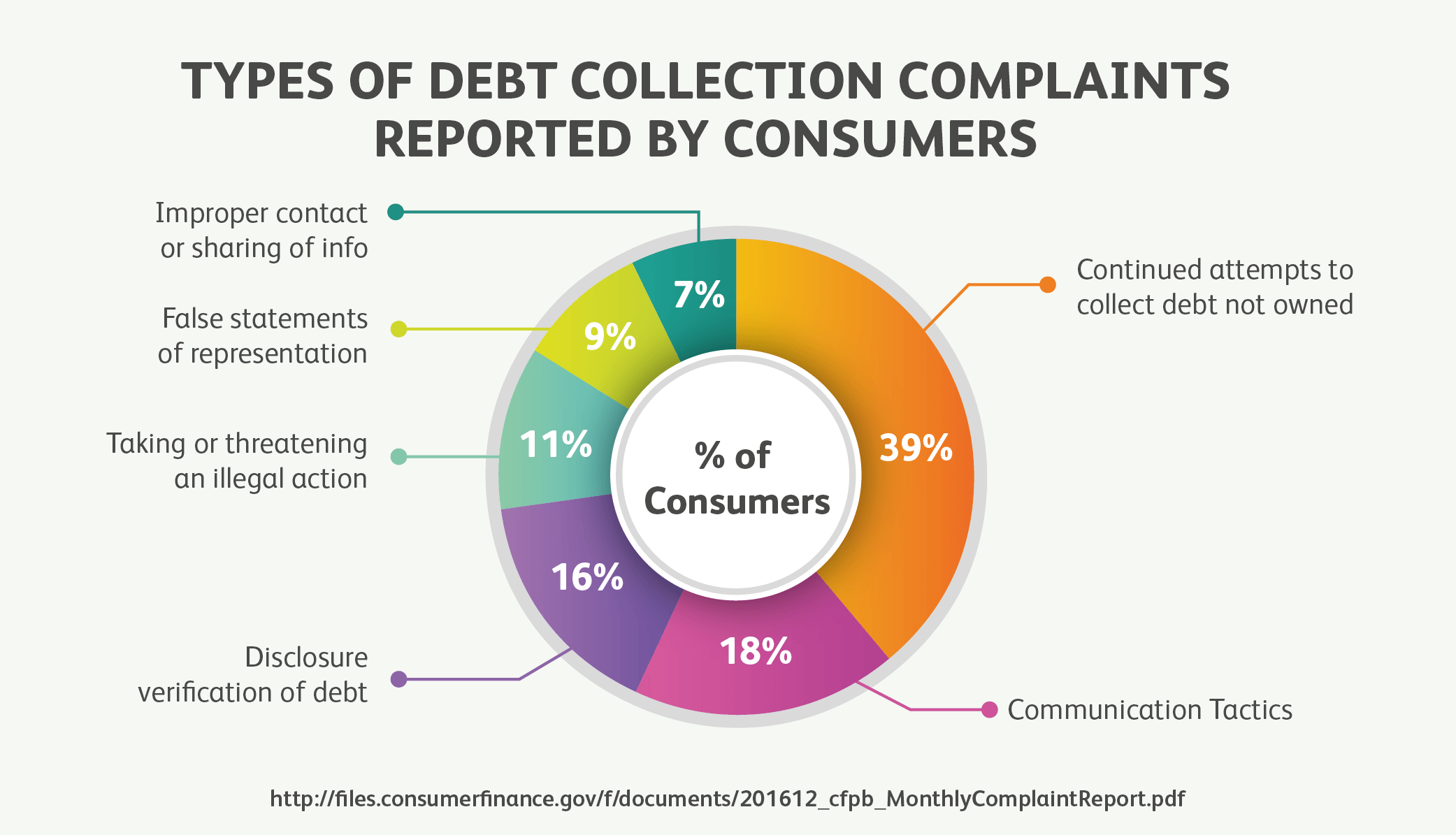 Types Of Debt Collection Complaints Reported By Consumers
