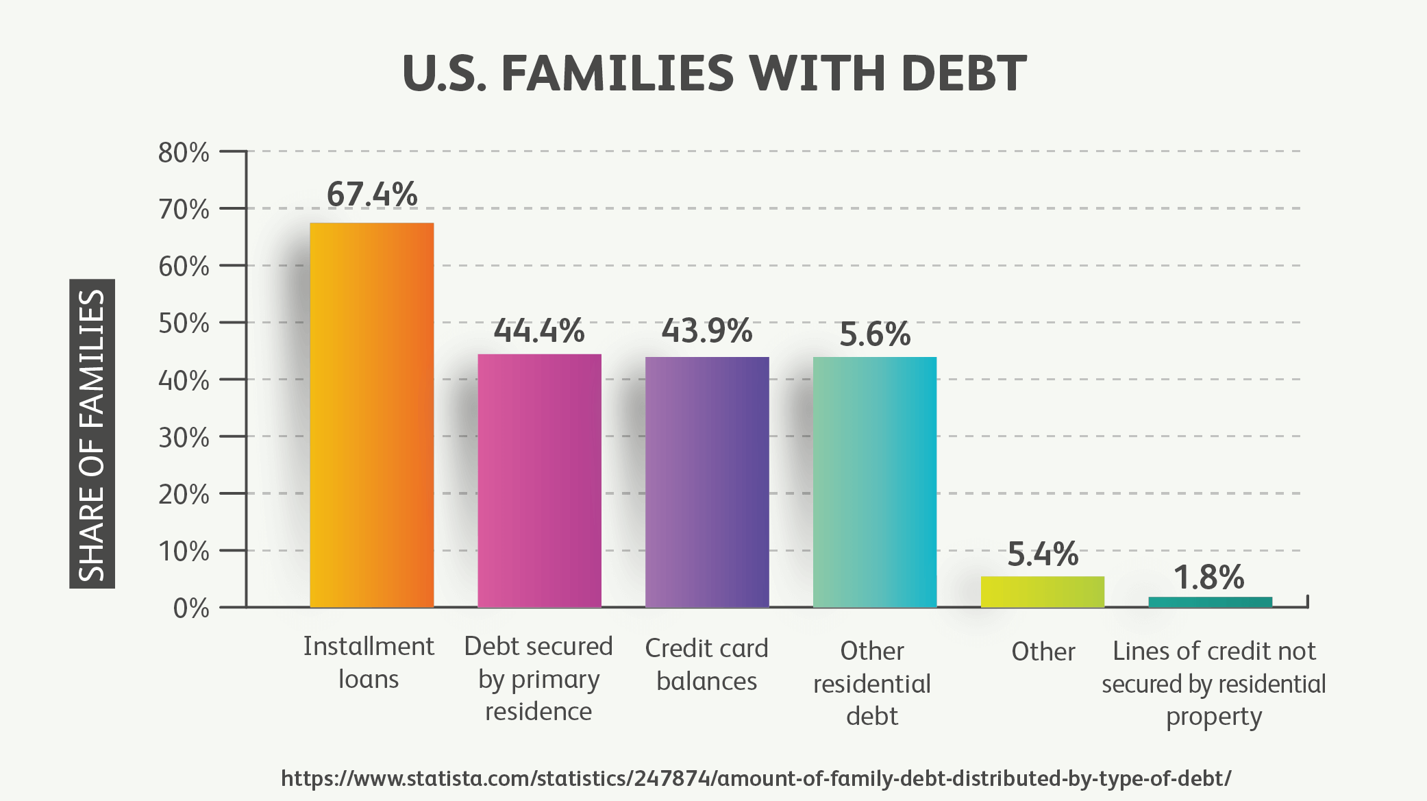 U.S. Families With Debt