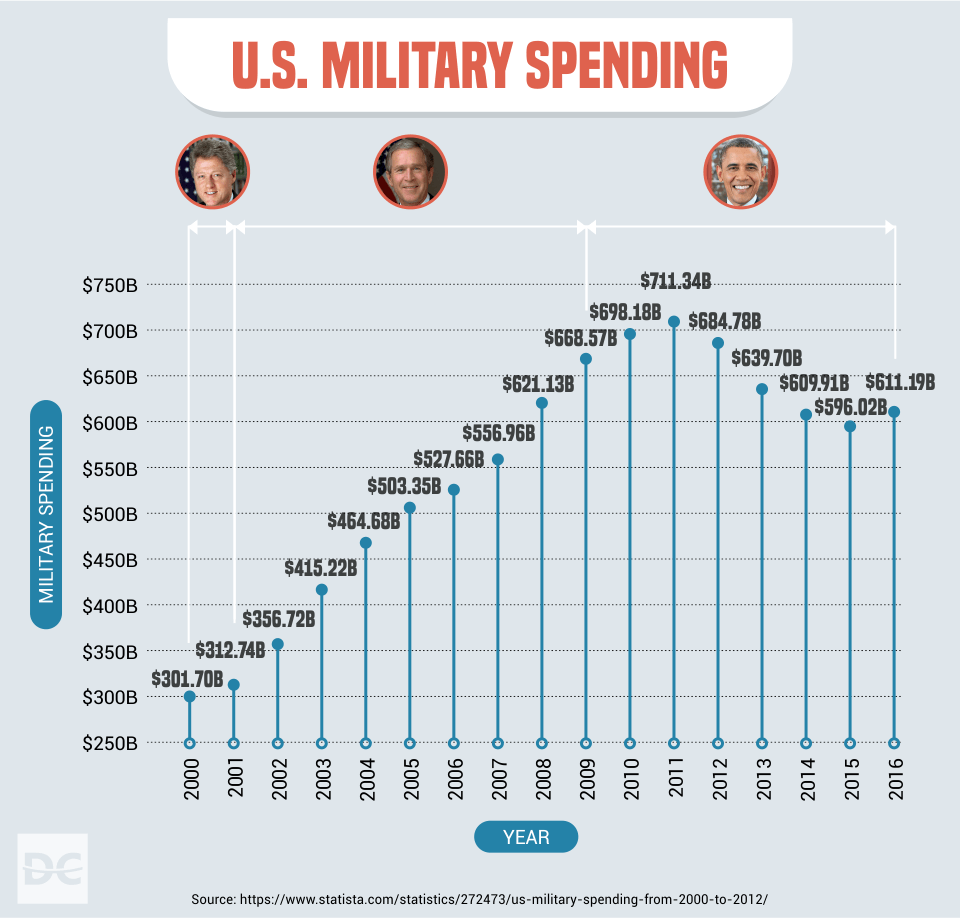 The $22 Trillion U S  Debt: Which President Contributed the Most