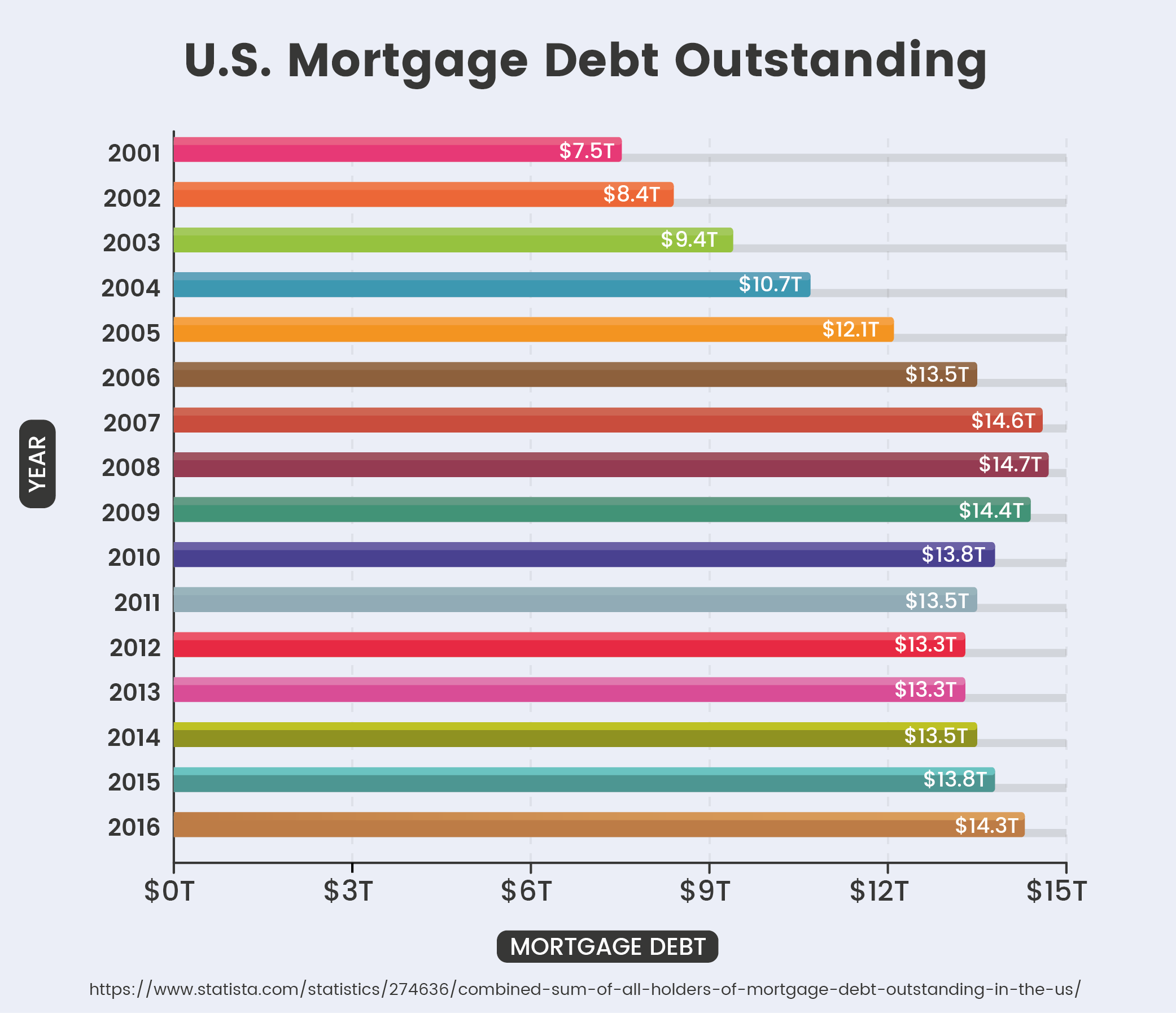 U.S. Mortgage Debt Outstanding