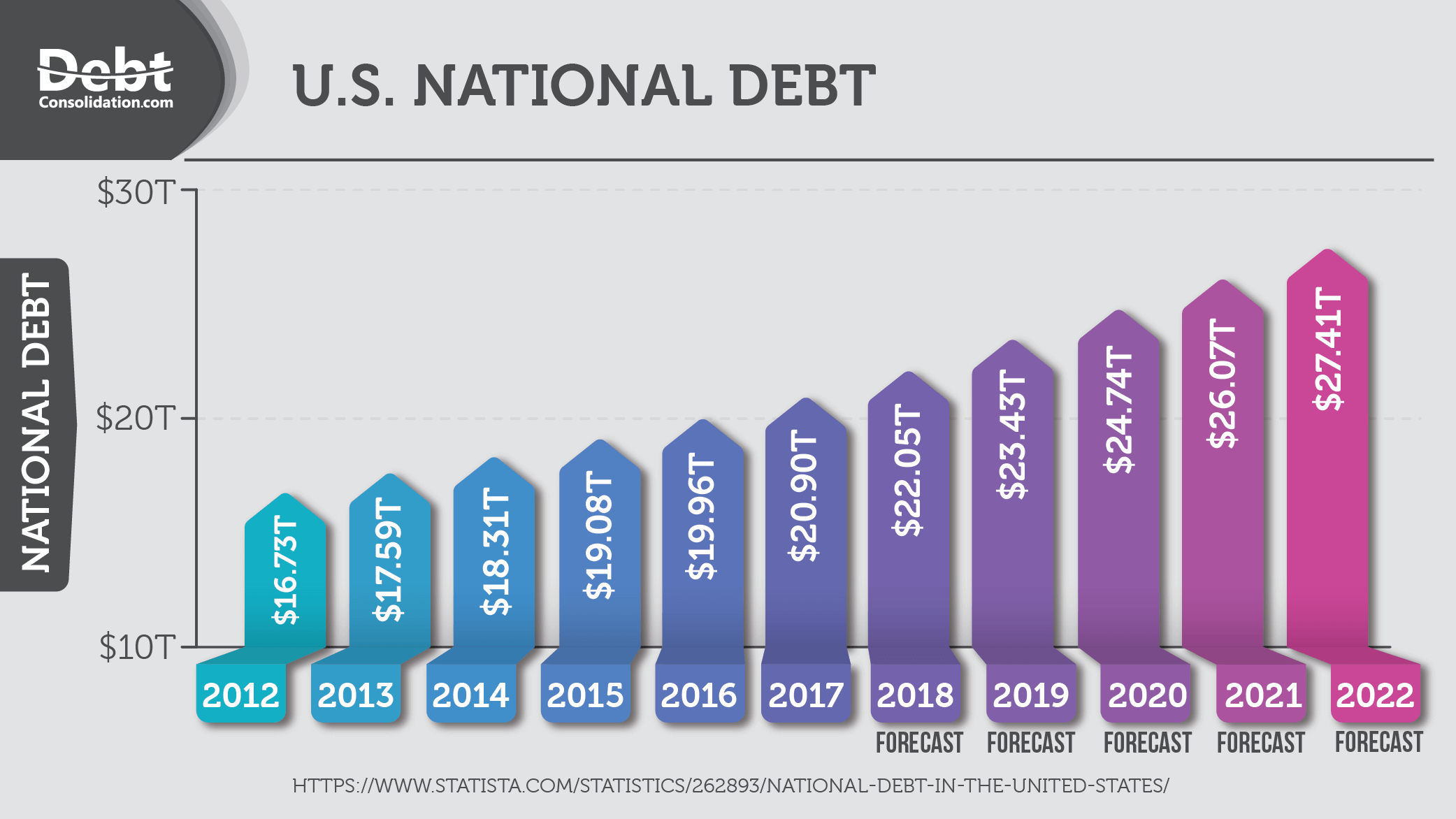 U.S. National Debt from 2012-2022