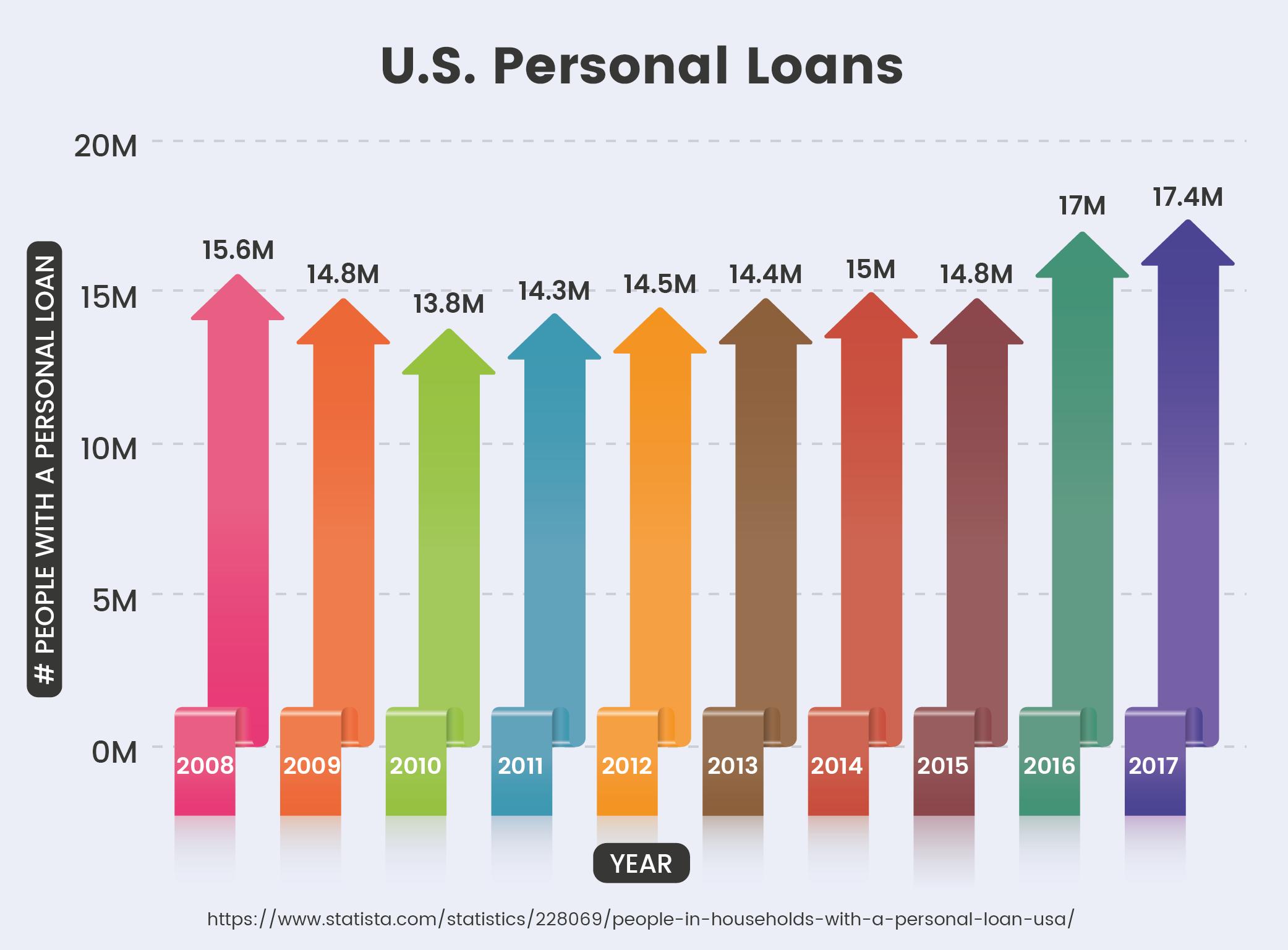 U.S. Personal Loans
