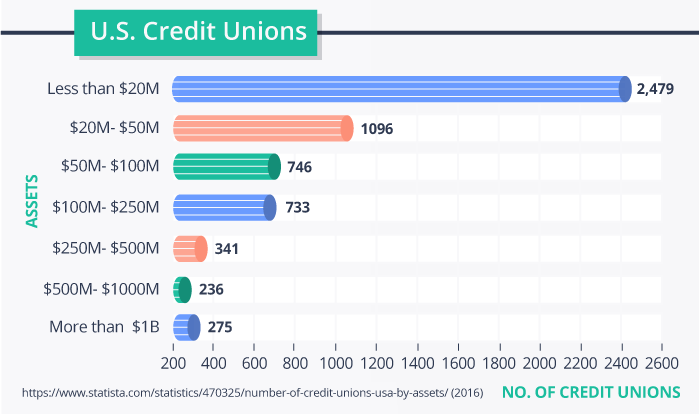 US Credit Unions