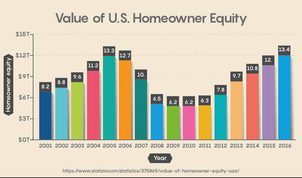 Value of U.S. Homeowner Equity