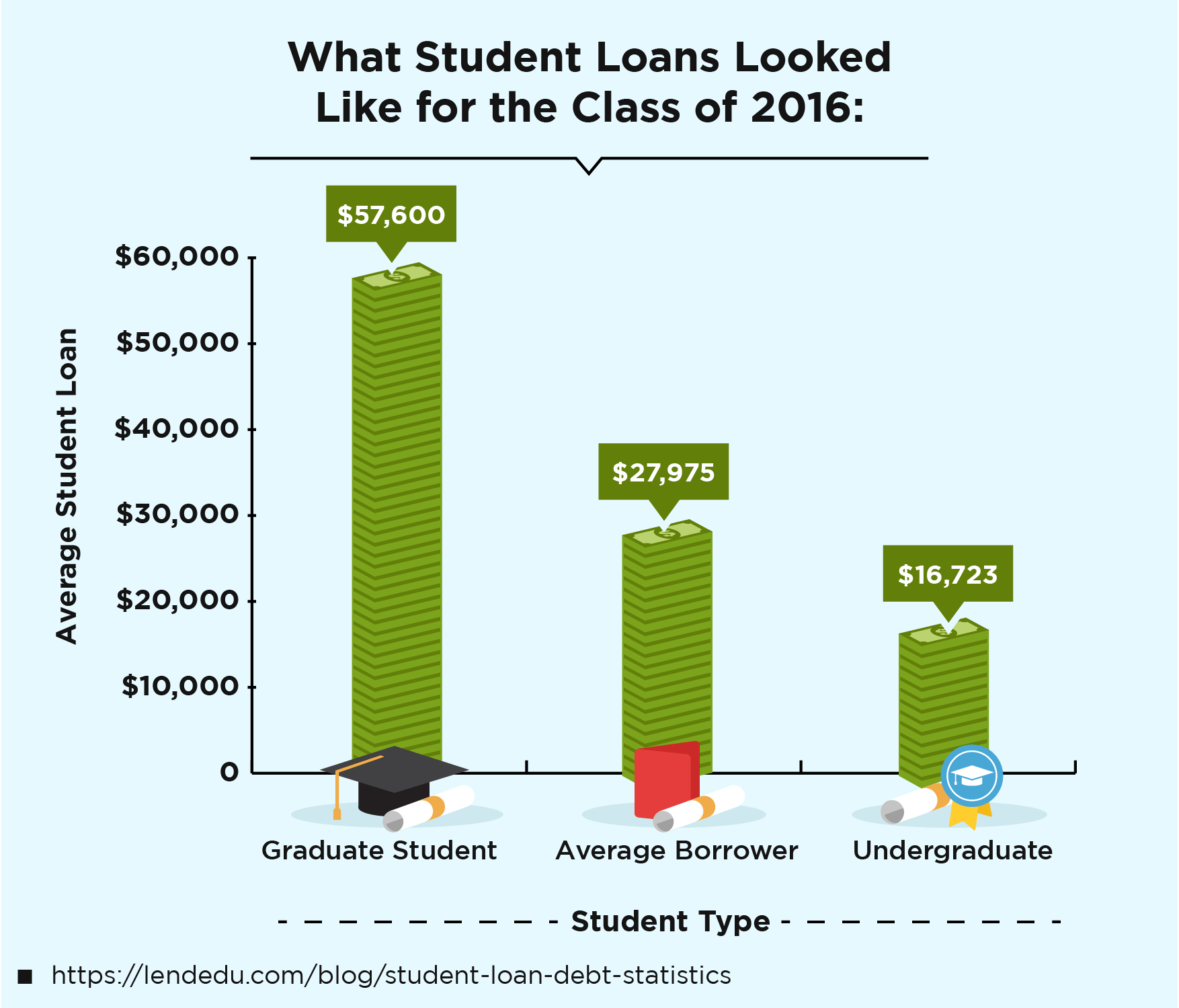 What Student Loans Looked Like for the Class of 2016