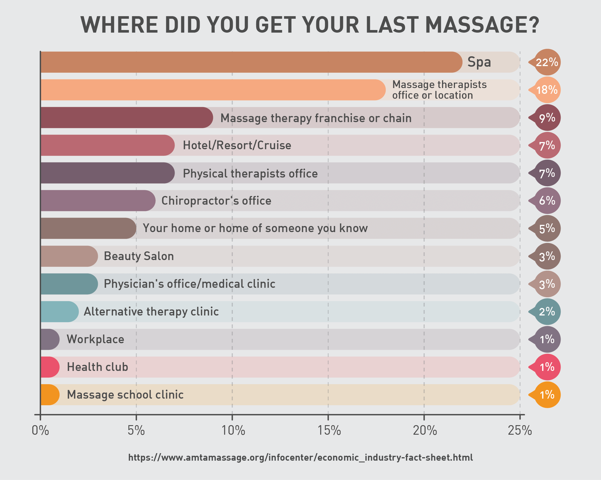 Where did you get your last massage?