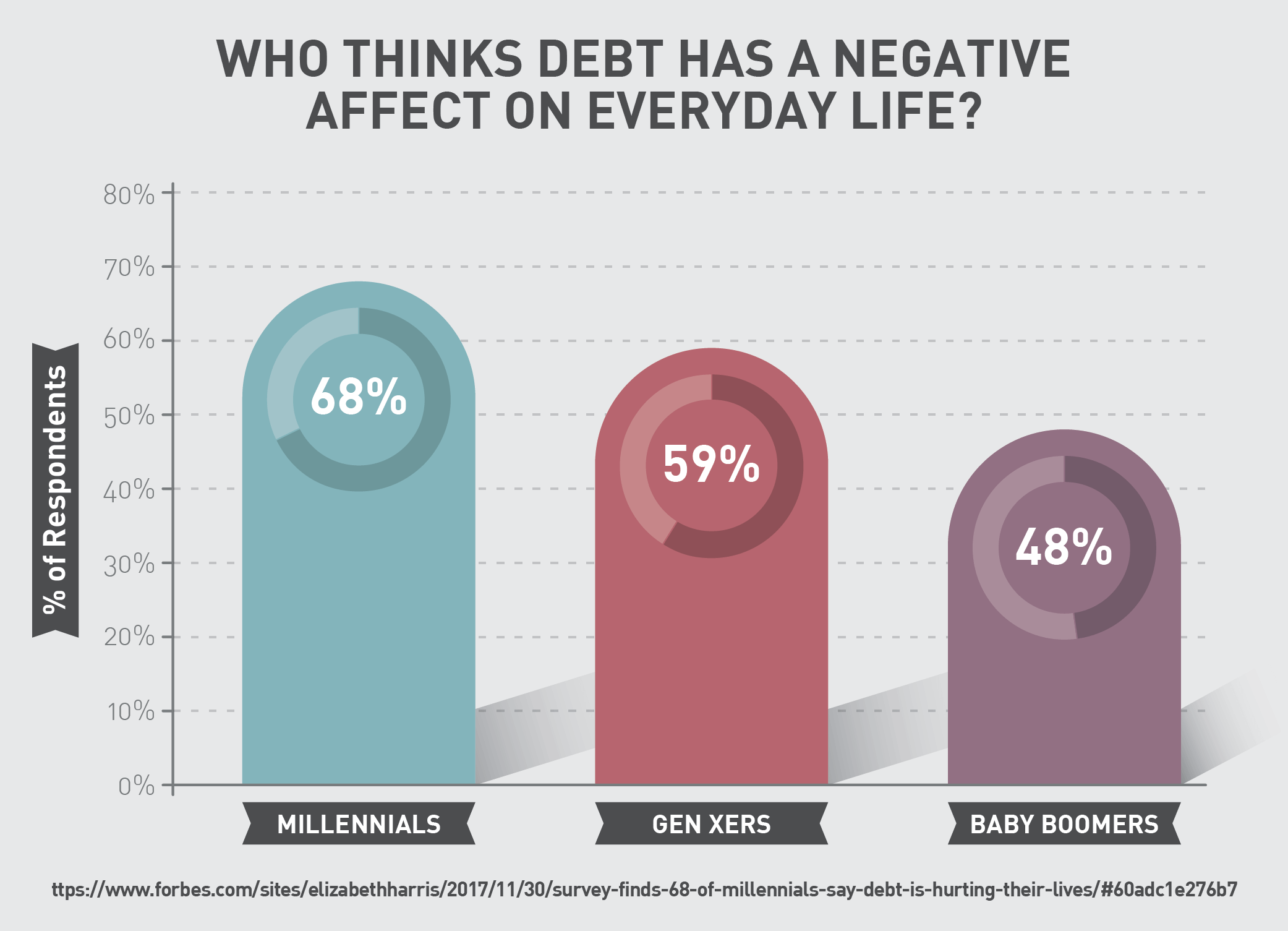 Who thinks debt has a negative affect on everyday life?