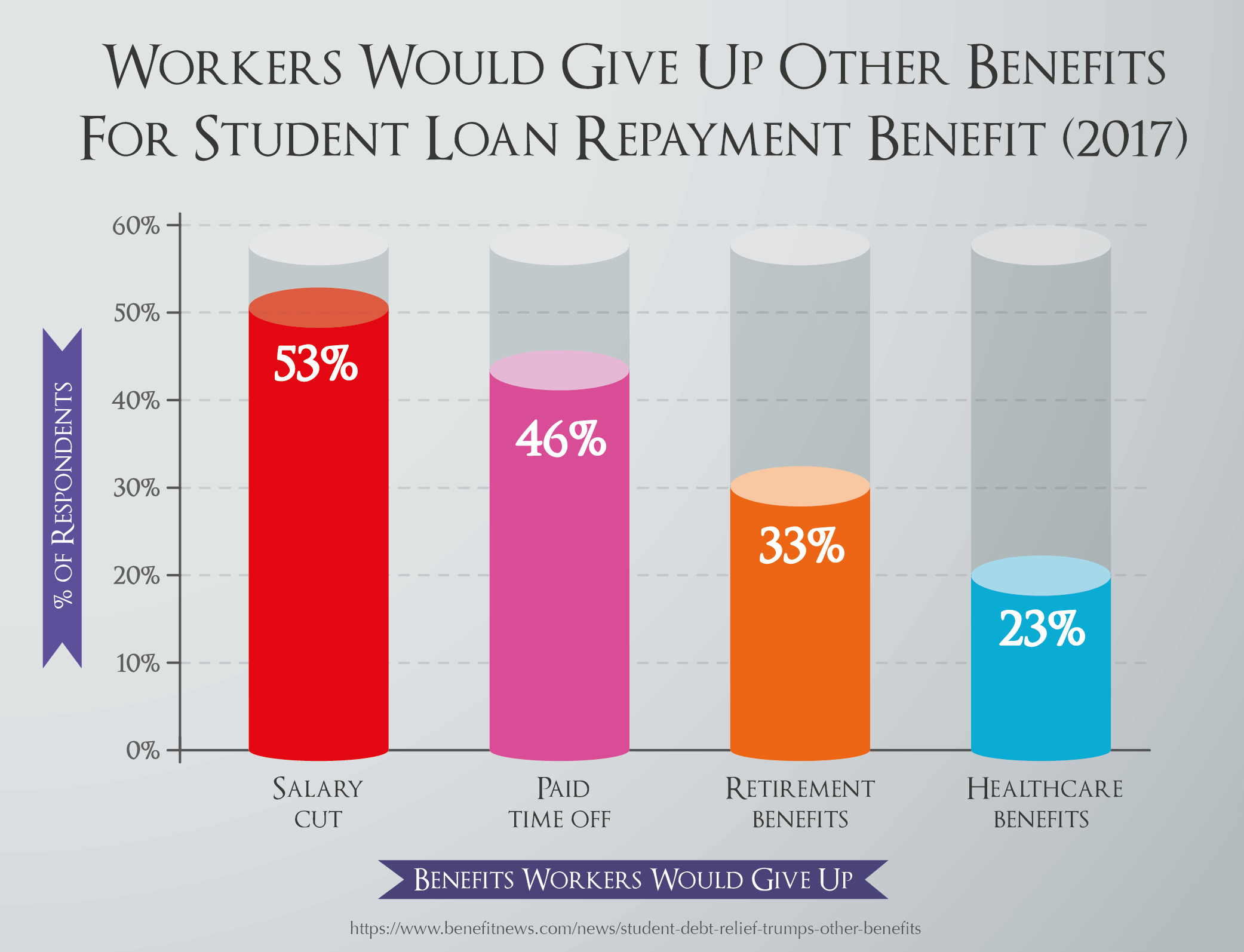 Workers Would Give Up Other Benefits For Student Loan Repayment Benefit (2017)