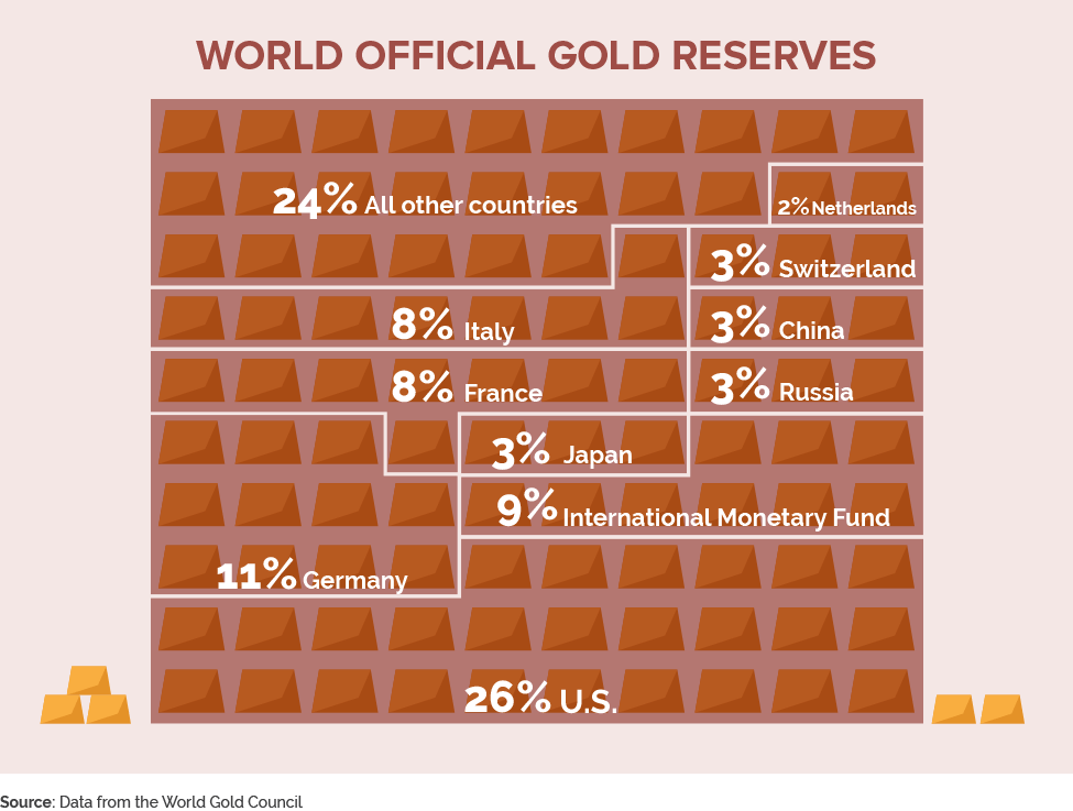 World officail gold reserves