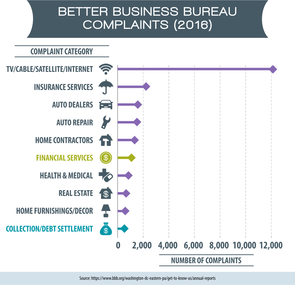 Better Business Bureau Complaints (2016)
