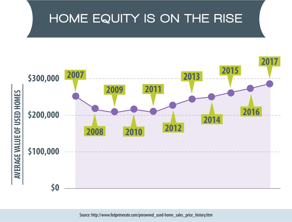 Home Equity is on the Rise