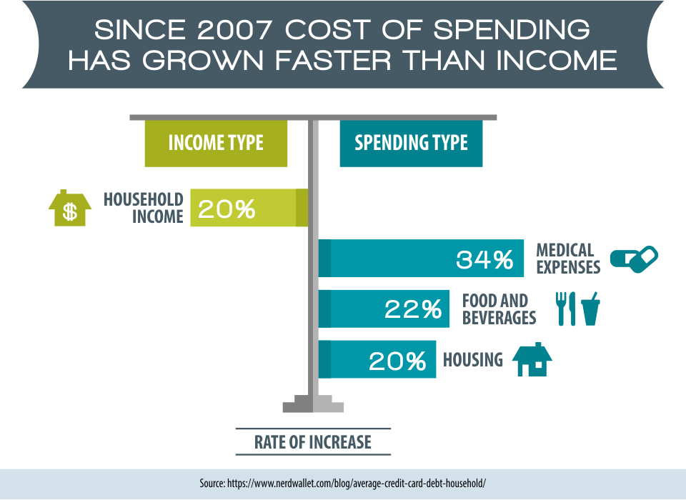 Since 2007 Cost of Spending has Grown Faster than Income