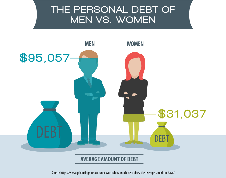 The Personal Debt of Men vs. Women